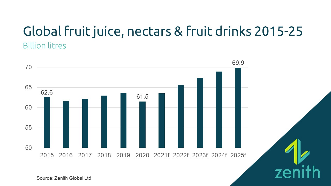 Juices & nectars: What next for juice: let's look at the figures
